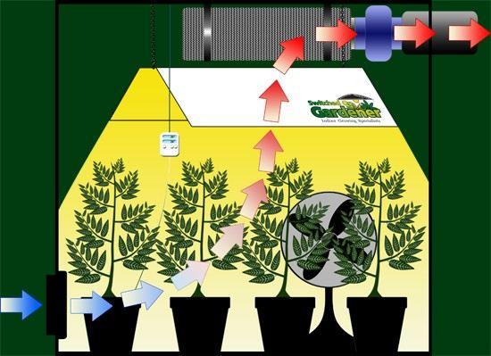 Ventilacijski sustavi i kontrola okolišnih uvjeta